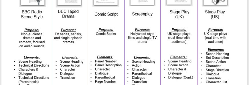 Scrivener scriptwriting templates comparison