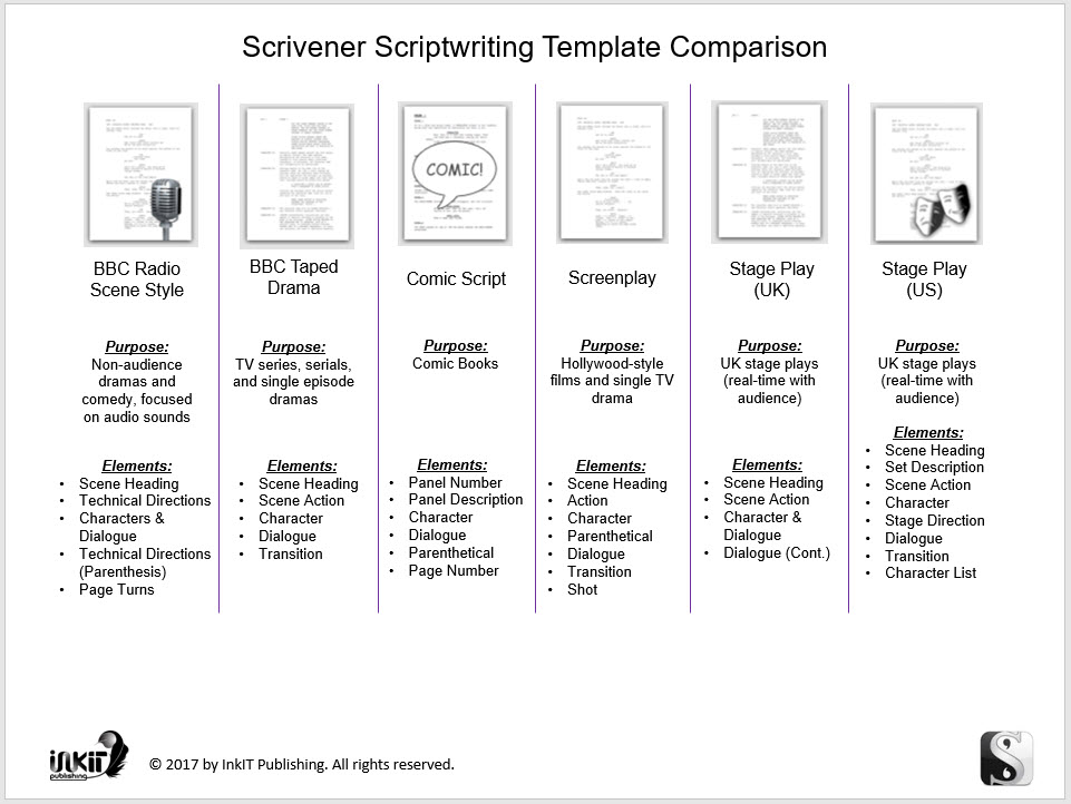 scrivener scriptwriting templates comparison inkit publishing. Black Bedroom Furniture Sets. Home Design Ideas